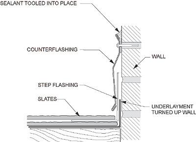 The Importance Of Counterflashing On Masonry Walls Fick
