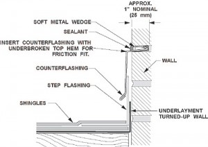 Masonry - Wall Flashing - Reglet